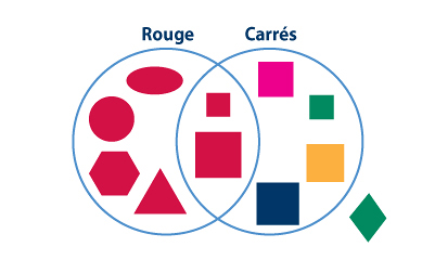 4venndiagramg a venn diagram consists of overlapping andor nested shapes1 each data set is represented by a shape usually circles the amount of overlap between the ccuart Gallery